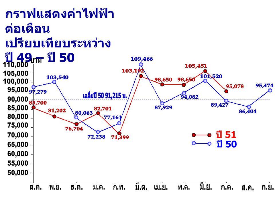ปี 51 ปี 50 กราฟแสดงค่าไฟฟ้า ต่อเดือน เปรียบเทียบระหว่าง ปี 49 – ปี 50