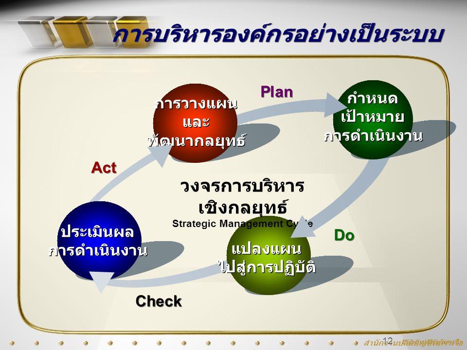 สำนักงานปลัดบัญชีทหารเรือ 12 การบริหารองค์กรอย่างเป็นระบบ วงจรการบริหาร เชิงกลยุทธ์ Strategic Management Cycle การวางแผน และ พัฒนากลยุทธ์ กำหนด เป้าหม