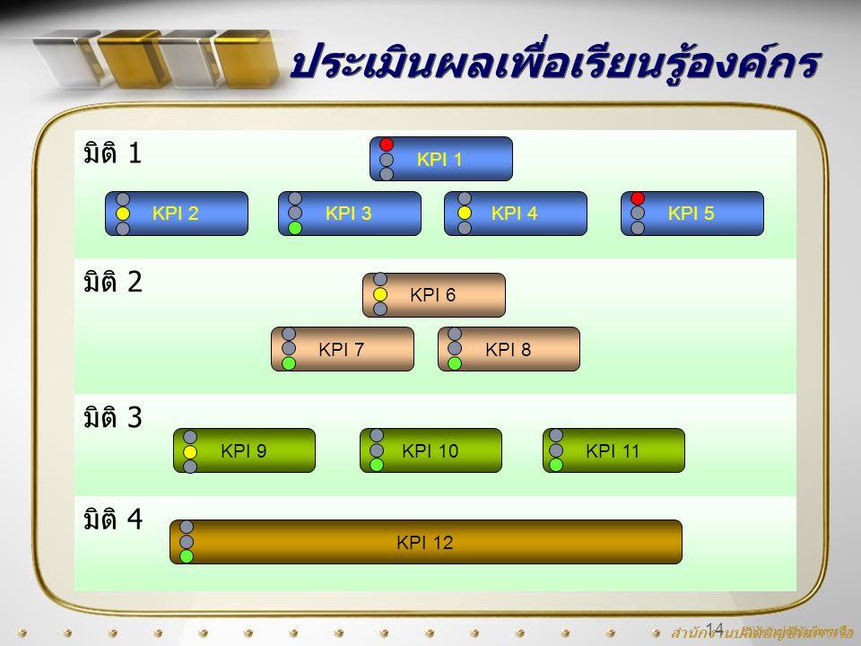 สำนักงานปลัดบัญชีทหารเรือ 14 ประเมินผลเพื่อเรียนรู้องค์กร KPI 2KPI 3KPI 4KPI 5 KPI 1 KPI 7KPI 8 KPI 6 KPI 9KPI 11KPI 10 KPI 12 มิติ 1 มิติ 2 มิติ 3 มิ