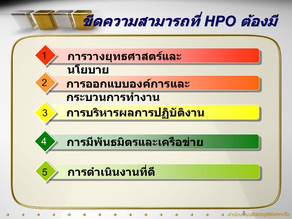 สำนักงานปลัดบัญชีทหารเรือ 8 ขีดความสามารถที่ HPO ต้องมี การบริหารผลการปฏิบัติงาน 3 การมีพันธมิตรและเครือข่าย 4 การออกแบบองค์การและ กระบวนการทำงาน 2 กา