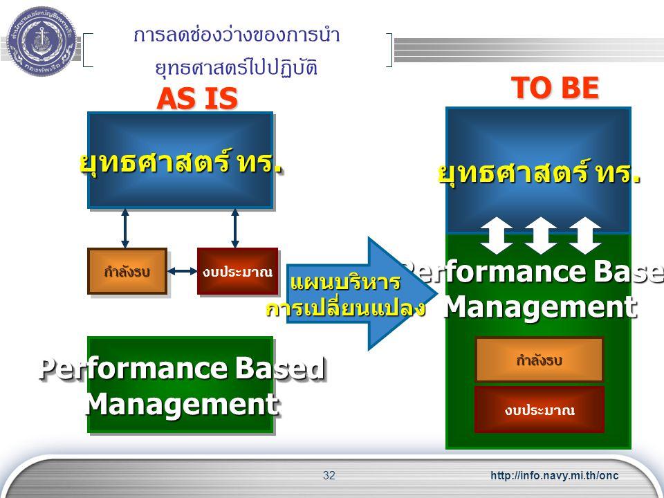 http://info.navy.mi.th/onc32 การลดช่องว่างของการนำ ยุทธศาสตร์ไปปฏิบัติ Performance Based Management ยุทธศาสตร์ ทร. กำลังรบกำลังรบ งบประมาณ Performance