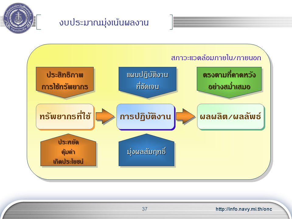 http://info.navy.mi.th/onc37 งบประมาณมุ่งเน้นผลงาน สภาวะแวดล้อมภายใน / ภายนอก การปฏิบัติงาน ทรัพยากรที่ใช้ ผลผลิต / ผลลัพธ์ แผนปฏิบัติงาน ที่ชัดเจน มุ