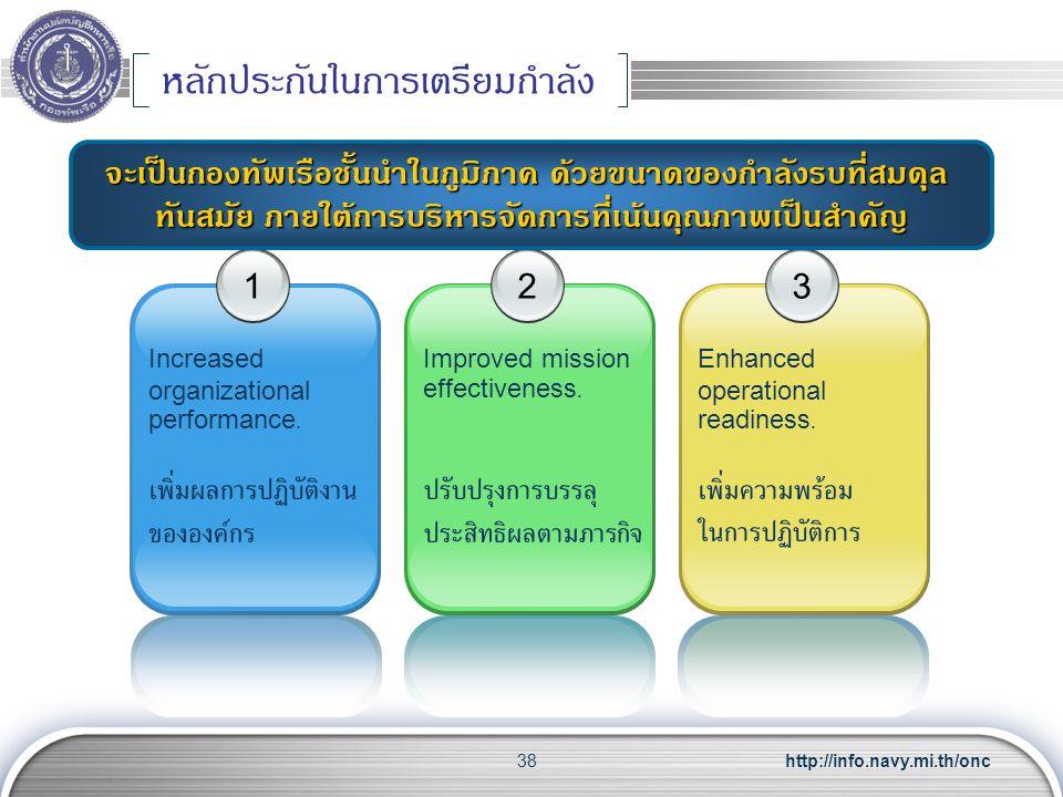 http://info.navy.mi.th/onc38 หลักประกันในการเตรียมกำลัง 1 Increased organizational performance. เพิ่มผลการปฏิบัติงาน ขององค์กร 2 Improved mission effe