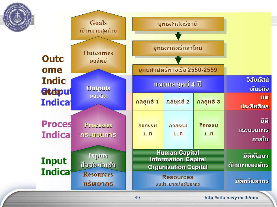 http://info.navy.mi.th/onc40 วิสัยทัศน์พันธกิจ มิติประสิทธิผล มิติกระบวนการภายใน มิติพัฒนาศักยภาพองค์กร มิติทรัพยากร ยุทธศาสตร์ชาติ ยุทธศาสตร์กลาโหม ย