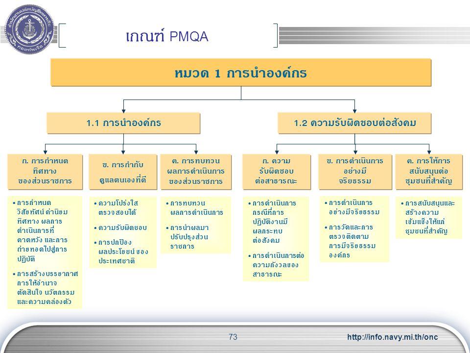 http://info.navy.mi.th/onc73 เกณฑ์ PMQA หมวด 1 การนำองค์กร ก. การกำหนด ทิศทาง ของส่วนราชการ 1.1 การนำองค์กร 1.2 ความรับผิดชอบต่อสังคม ค. การทบทวน ผลกา