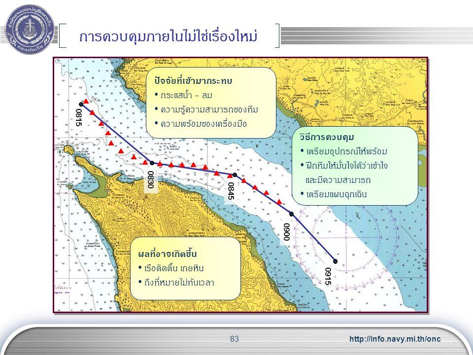 http://info.navy.mi.th/onc83 การควบคุมภายในไม่ใช่เรื่องใหม่ 0815 0830 0845 0900 0915 ปัจจัยที่เข้ามากระทบ กระแสน้ำ - ลม ความรู้ความสามารถของทีม ความพร