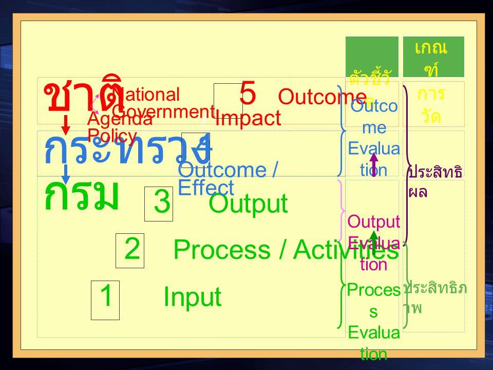 11 5 Outcome / Impact 3 Output 2 Process / Activities 1 Input ชาติ กระทรวง กรม 4 Outcome / Effect ตัวชี้วั ด เกณ ฑ์ การ วัด Outco me Evalua tion Outpu