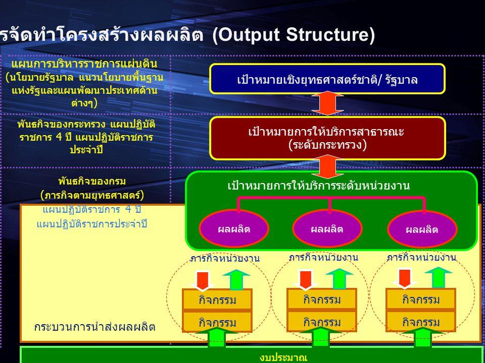 12 แผนการบริหารราชการแผ่นดิน (นโยบายรัฐบาล แนวนโยบายพื้นฐาน แห่งรัฐและแผนพัฒนาประเทศด้าน ต่างๆ) ภารกิจหน่วยงาน เป้าหมายเชิงยุทธศาสตร์ชาติ/ รัฐบาล พันธ