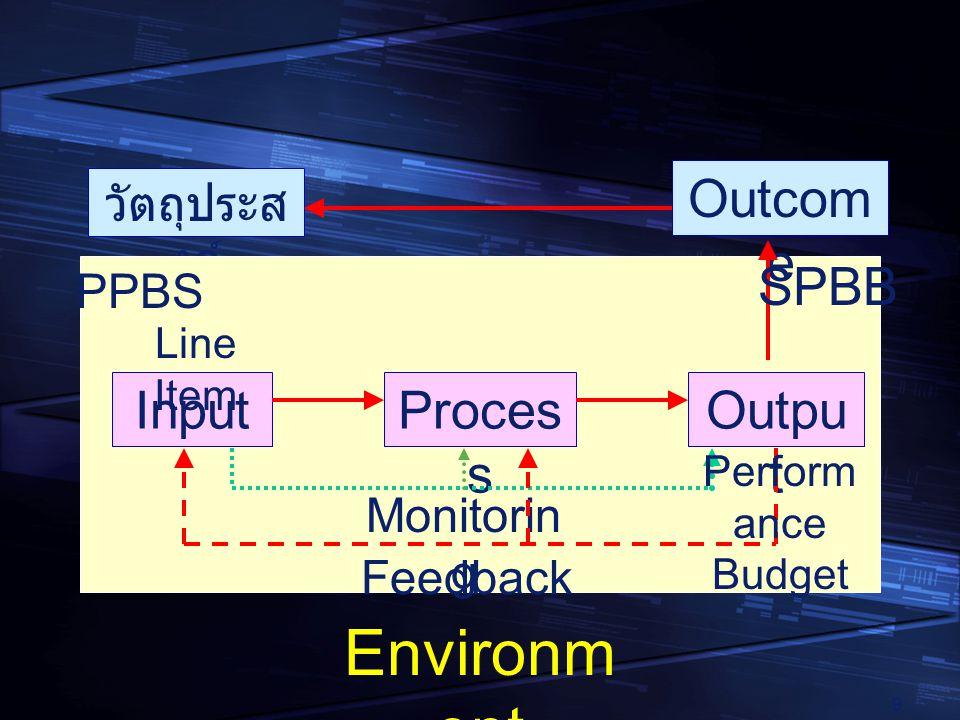 9 วัตถุประส งค์ InputOutpu t Proces s Outcom e Feedback Environm ent Monitorin g Line Item Perform ance Budget PPBS SPBB