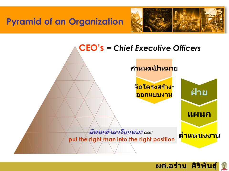 ผศ. อร่าม ศิริพันธุ์ Pyramid of an Organization มีคนเข้ามาในแต่ละ cell put the right man into the right position CEO's = Chief Executive Officers กำหน