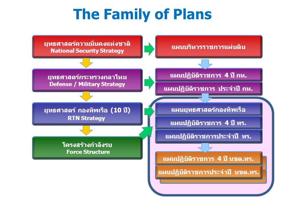 ระบบการถ่ายทอด cascading Strategy Map Level 1 กิจกรรมรอง/รองย่อย BSA/BSSA: Budget Sub-Activity Strategy Map Level 0 กิจกรรมหลัก BA: Budget Activity งบประมาณ ทร.