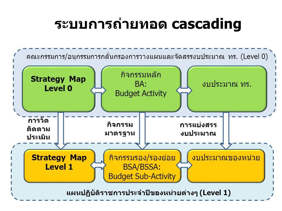 ระบบการถ่ายทอด cascading Strategy Map Level 1 กิจกรรมรอง/รองย่อย BSA/BSSA: Budget Sub-Activity Strategy Map Level 0 กิจกรรมหลัก BA: Budget Activity งบ