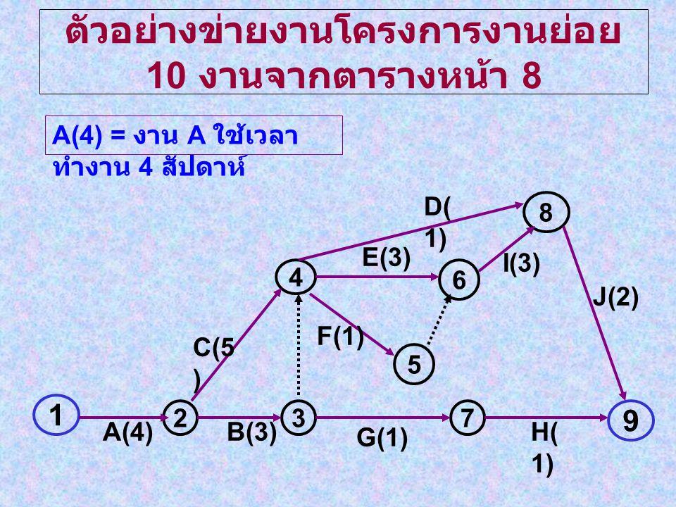 ตัวอย่างข่ายงานโครงการงานย่อย 10 งานจากตารางหน้า 8 1 237 9 4 5 6 8 A(4)B(3) G(1) H( 1) C(5 ) F(1) E(3) D( 1) I(3) J(2) A(4) = งาน A ใช้เวลา ทำงาน 4 สัปดาห์