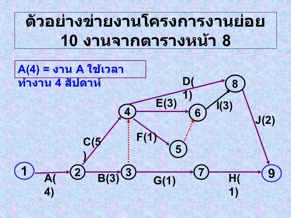 ตัวอย่างข่ายงานโครงการงานย่อย 10 งานจากตารางหน้า 8 1 237 9 4 5 6 8 A( 4) B(3) G(1) H( 1) C(5 ) F(1) E(3) D( 1) I(3) J(2) A(4) = งาน A ใช้เวลา ทำงาน 4 สัปดาห์