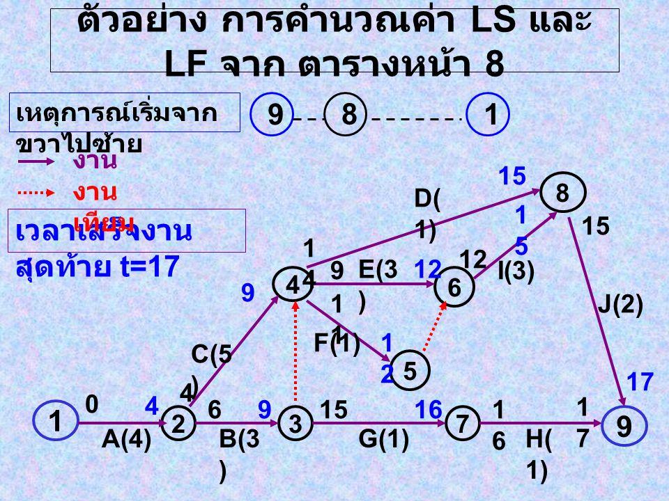 ตัวอย่าง การคำนวณค่า LS และ LF จาก ตารางหน้า 8 1 237 9 4 5 6 8 A(4)B(3 ) G(1)H( 1) C(5 ) F(1) E(3 ) D( 1) I(3) J(2) 0 4 4 6 9 9 1414 1 9 15161616 1717 15 12 1212 1515 15 17 เวลาเสร็จงาน สุดท้าย t=17 เหตุการณ์เริ่มจาก ขวาไปซ้าย 19 8 งาน งาน เทียม