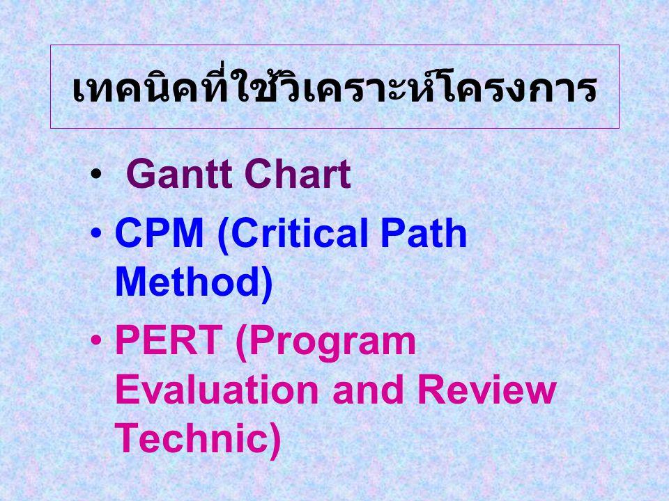เทคนิคที่ใช้วิเคราะห์โครงการ Gantt Chart CPM (Critical Path Method) PERT (Program Evaluation and Review Technic)
