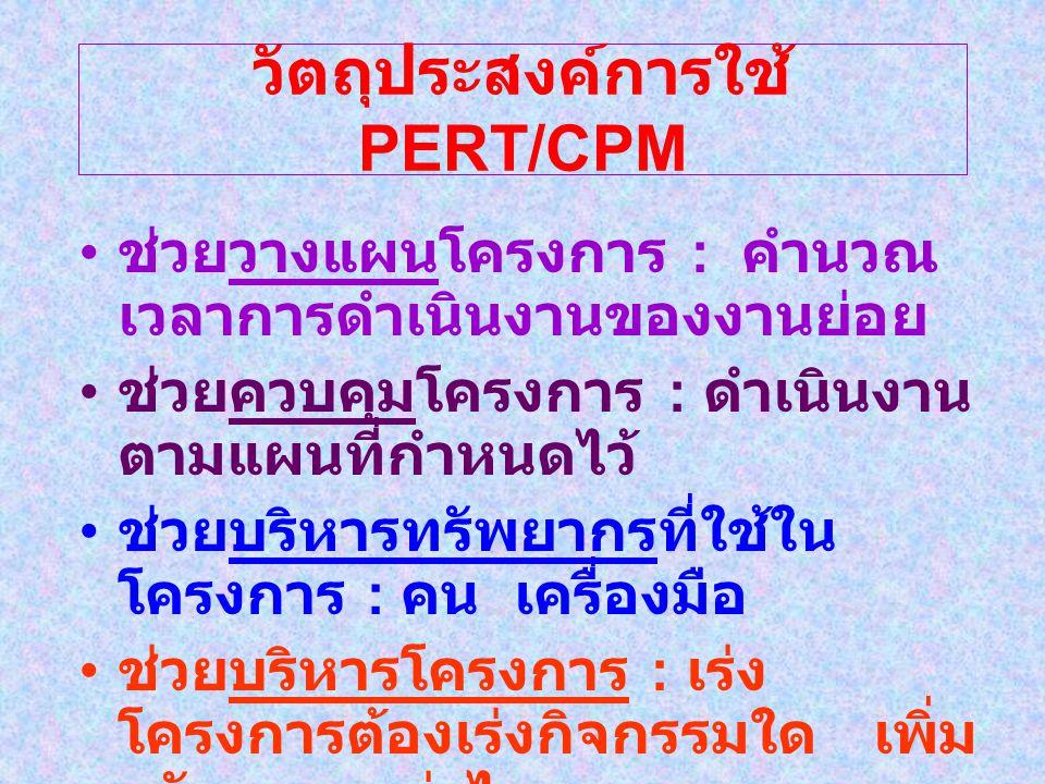 วัตถุประสงค์การใช้ PERT/CPM ช่วยวางแผนโครงการ : คำนวณ เวลาการดำเนินงานของงานย่อย ช่วยควบคุมโครงการ : ดำเนินงาน ตามแผนที่กำหนดไว้ ช่วยบริหารทรัพยากรที่ใช้ใน โครงการ : คน เครื่องมือ ช่วยบริหารโครงการ : เร่ง โครงการต้องเร่งกิจกรรมใด เพิ่ม ทรัพยากรเท่าไร
