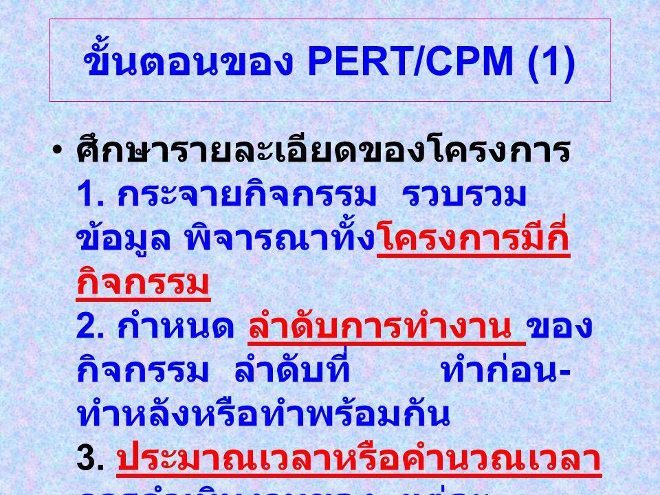 ขั้นตอนของ PERT/CPM (1) ศึกษารายละเอียดของโครงการ 1.