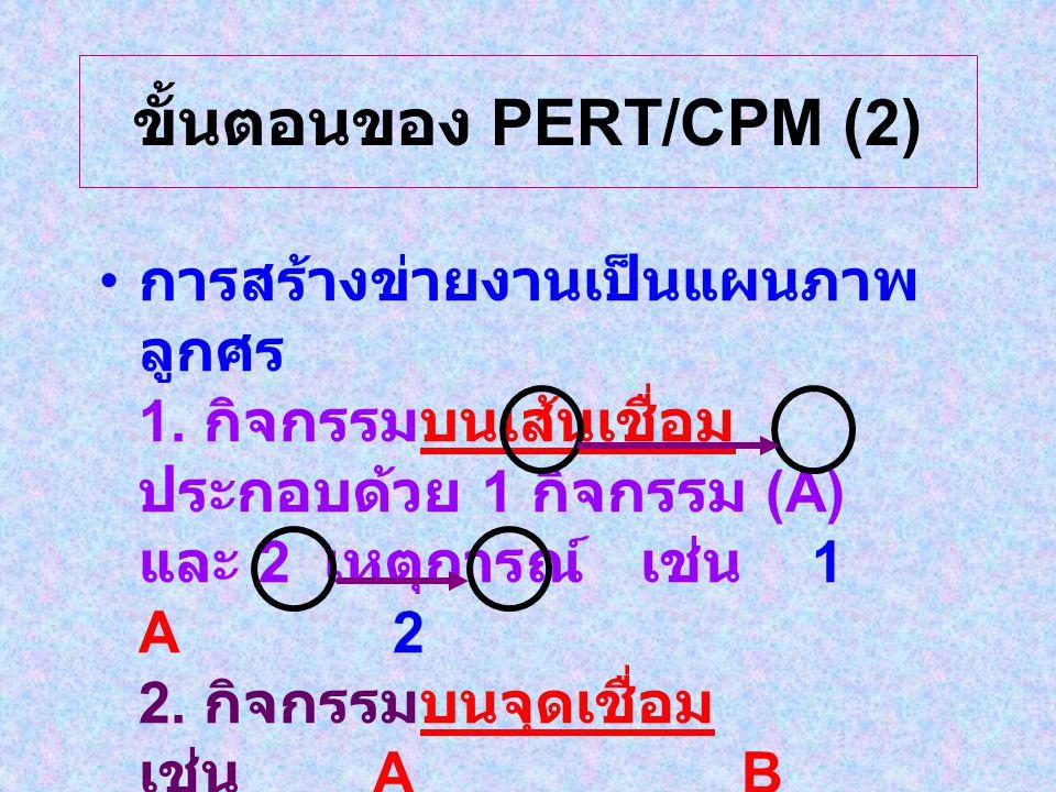 ขั้นตอนของ PERT/CPM (2) การสร้างข่ายงานเป็นแผนภาพ ลูกศร 1.