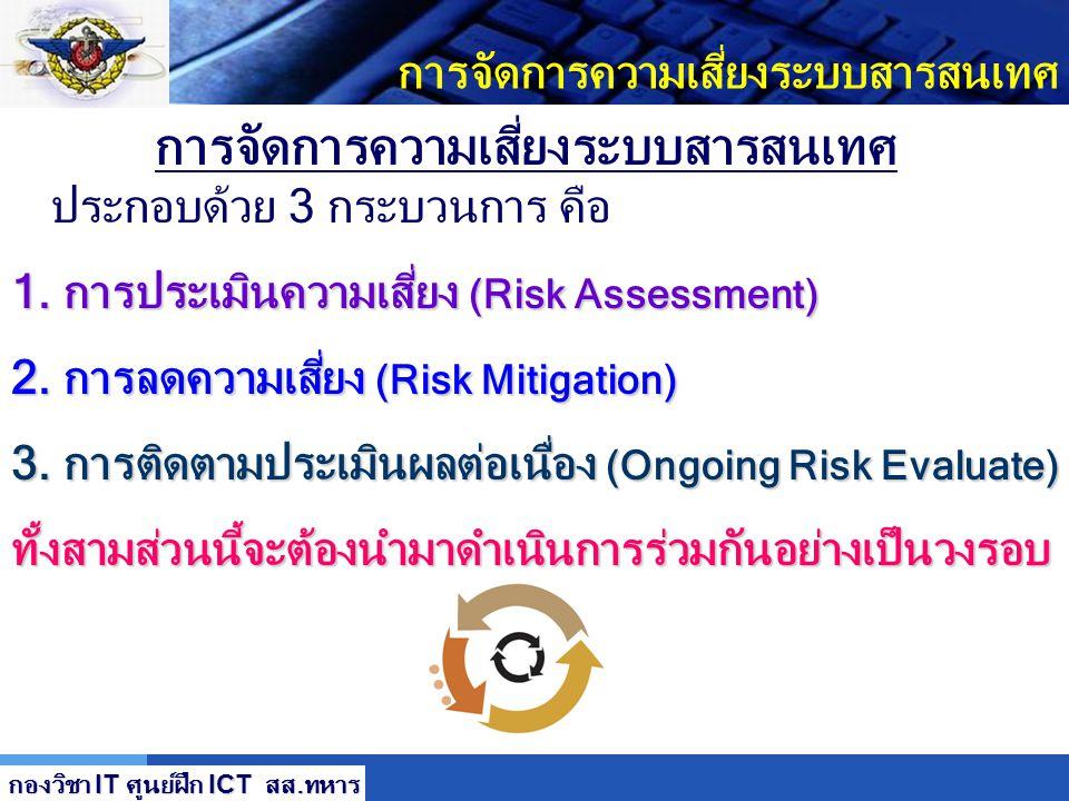 LOGO การลดความเสี่ยง Preventive Preventive กำกับการใช้และทำลายสื่อข้อมูล ป้องกันภัย Virus ปกป้องสิ่งอำนวยความสะดวก ด้าน IT จัดให้มีการสำเนาข้อมูล สำรอ