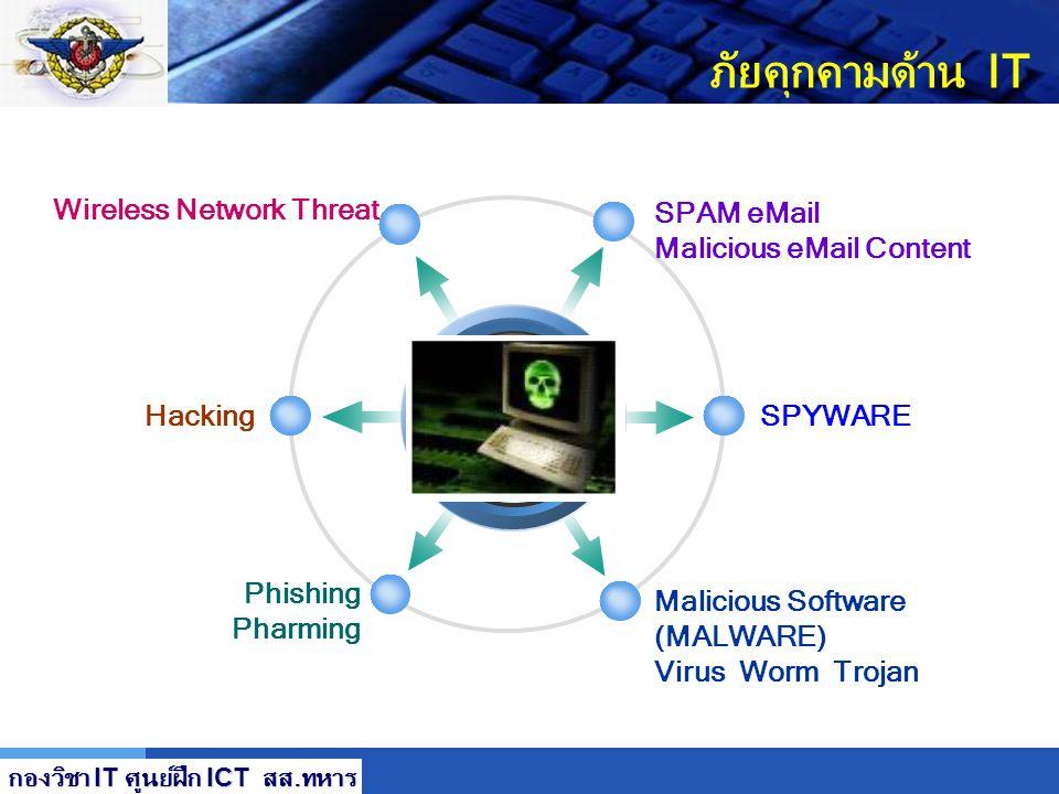 LOGO ภัยคุกคาม Threat การดำเนินการจากมูลเหตุของภัยคุกคามที่เข้าโจมตี โดยผ่านทางช่องโหว่ หรือจุดบกพร่องของระบบ ภัยคุกคาม Threat การดำเนินการจากมูลเหตุข