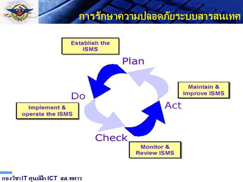 LOGO การรักษาความปลอดภัยระบบสารสนเทศ กองวิชา IT ศูนย์ฝึก ICT สส. ทหาร ระบบรักษาความปลอดภัยสารสนเทศ ISMS- Information Security Management System เป็นระ
