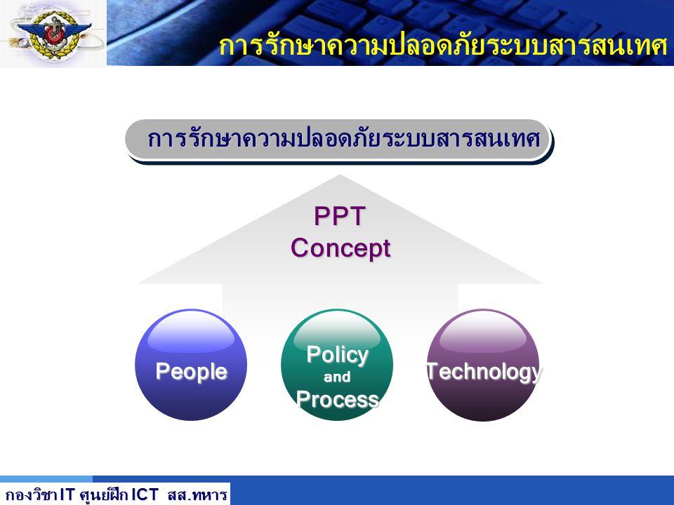 LOGO การรักษาความปลอดภัยระบบสารสนเทศ กองวิชา IT ศูนย์ฝึก ICT สส. ทหาร Action Action -รักษาและปรับปรุง ระบบ ISMS (Maintain and Improve) a) ดำเนินการ co