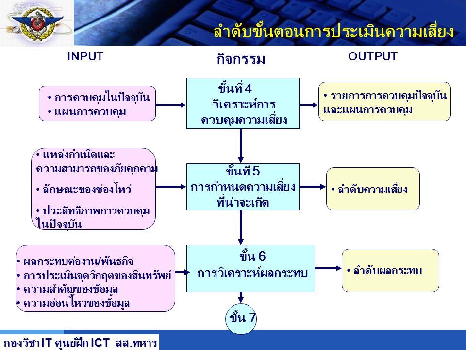 LOGO ลำดับขั้นตอนการประเมินความเสี่ยง ขั้นที่ 1 การกำหนดคุณ ลักษณะของระบบ ขั้นที่ 2 การบ่งชี้ภัยคุกคาม ขั้น 3 การบ่งชี้ จุดอ่อน ช่องโหว่ ขั้น 4 Hardwa