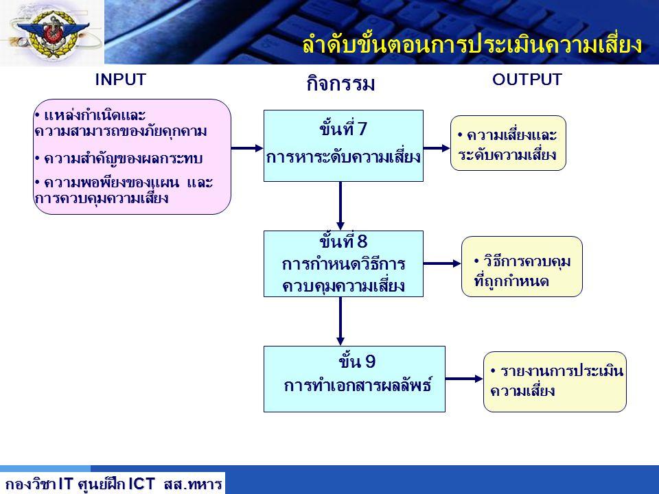LOGO ลำดับขั้นตอนการประเมินความเสี่ยง ขั้นที่ 4 วิเคราะห์การ ควบคุมความเสี่ยง ขั้นที่ 5 การกำหนดความเสี่ยง ที่น่าจะเกิด ขั้น 6 การวิเคราะห์ผลกระทบ ขั้
