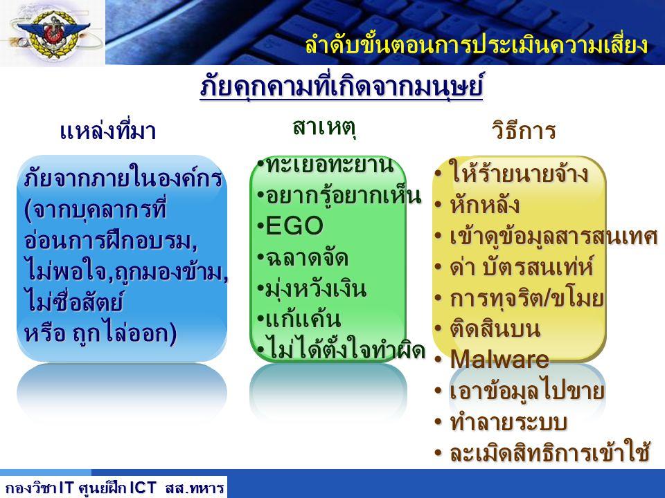 LOGO การจารกรรม (ระดับบริษัท, ระดับรัฐบาล) การแข่งขัน การแข่งขัน เพื่อเหนือกว่า เพื่อเหนือกว่า การจารกรรม การจารกรรม ทางเศรษฐกิจ ทางเศรษฐกิจ ลำดับขั้น