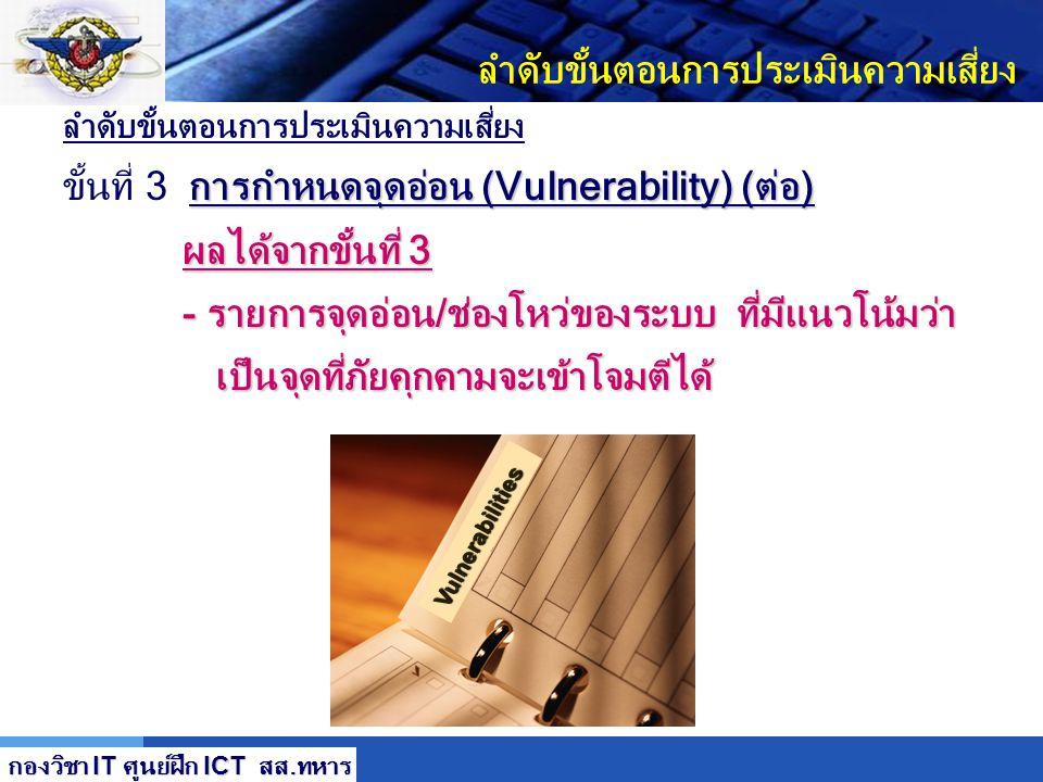 LOGO ลำดับขั้นตอนการประเมินความเสี่ยง ลำดับขั้นตอนการประเมินความเสี่ยง การกำหนดจุดอ่อน (Vulnerability) (ต่อ) ขั้นที่ 3 การกำหนดจุดอ่อน (Vulnerability)