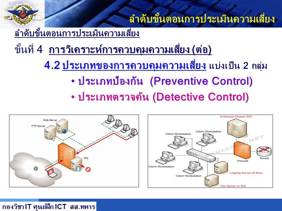 LOGO ลำดับขั้นตอนการประเมินความเสี่ยง การวิเคราะห์การควบคุมความเสี่ยง (ต่อ) ขั้นที่ 4 การวิเคราะห์การควบคุมความเสี่ยง (ต่อ) 4.1 วิธีการควบคุมความเสี่ย
