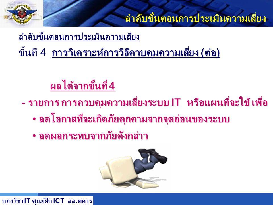 LOGO ลำดับขั้นตอนการประเมินความเสี่ยง การวิเคราะห์การวิธีควบคุมความเสี่ยง (ต่อ) ขั้นที่ 4 การวิเคราะห์การวิธีควบคุมความเสี่ยง (ต่อ) 1. ประเภทป้องกัน (