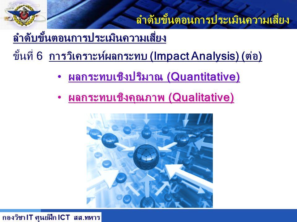 LOGO ลำดับขั้นตอนการประเมินความเสี่ยง การวิเคราะห์ผลกระทบ (Impact Analysis) (ต่อ) ขั้นที่ 6 การวิเคราะห์ผลกระทบ (Impact Analysis) (ต่อ) ผลกระทบทางลบคื