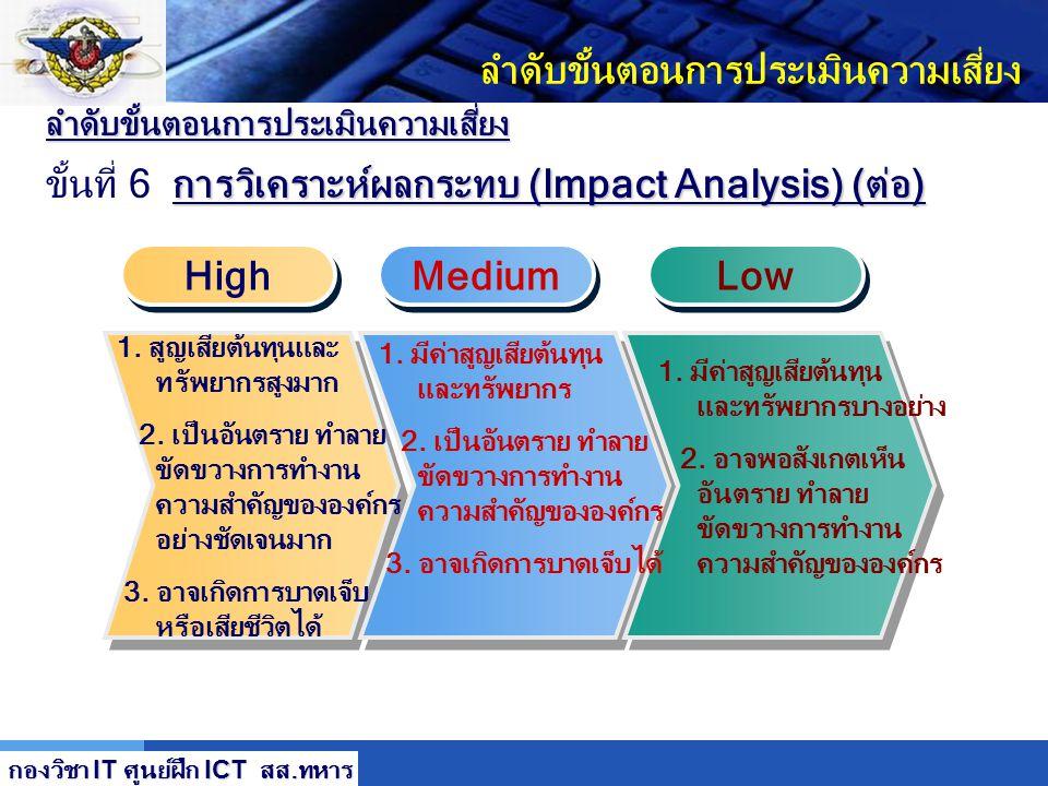 LOGO ลำดับขั้นตอนการประเมินความเสี่ยง การวิเคราะห์ผลกระทบ (Impact Analysis) (ต่อ) ขั้นที่ 6 การวิเคราะห์ผลกระทบ (Impact Analysis) (ต่อ) ผลกระทบเชิงคุณ