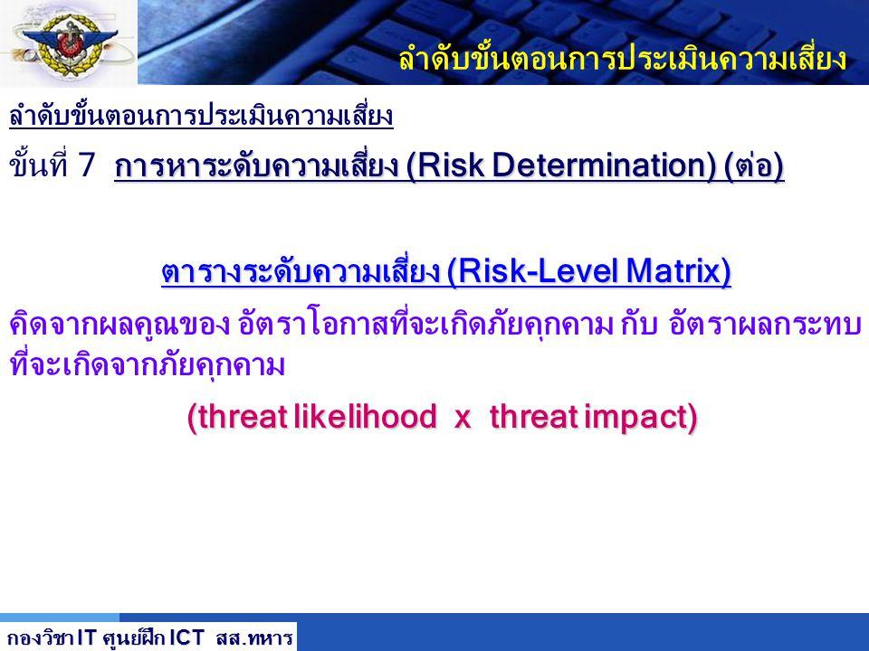 LOGO ลำดับขั้นตอนการประเมินความเสี่ยง การหาระดับความเสี่ยง (Risk Determination) ขั้นที่ 7 การหาระดับความเสี่ยง (Risk Determination) เพื่อทำการจัดระดับ