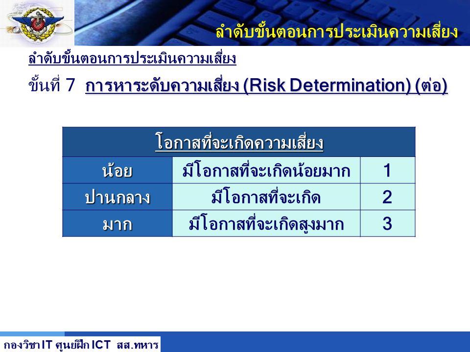 LOGO ลำดับขั้นตอนการประเมินความเสี่ยง การหาระดับความเสี่ยง (Risk Determination) (ต่อ) ขั้นที่ 7 การหาระดับความเสี่ยง (Risk Determination) (ต่อ) ค่าที่