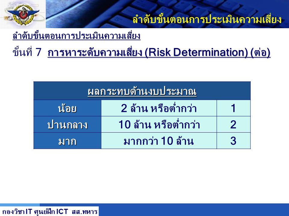 LOGO ลำดับขั้นตอนการประเมินความเสี่ยง การหาระดับความเสี่ยง (Risk Determination) (ต่อ) ขั้นที่ 7 การหาระดับความเสี่ยง (Risk Determination) (ต่อ)โอกาสที