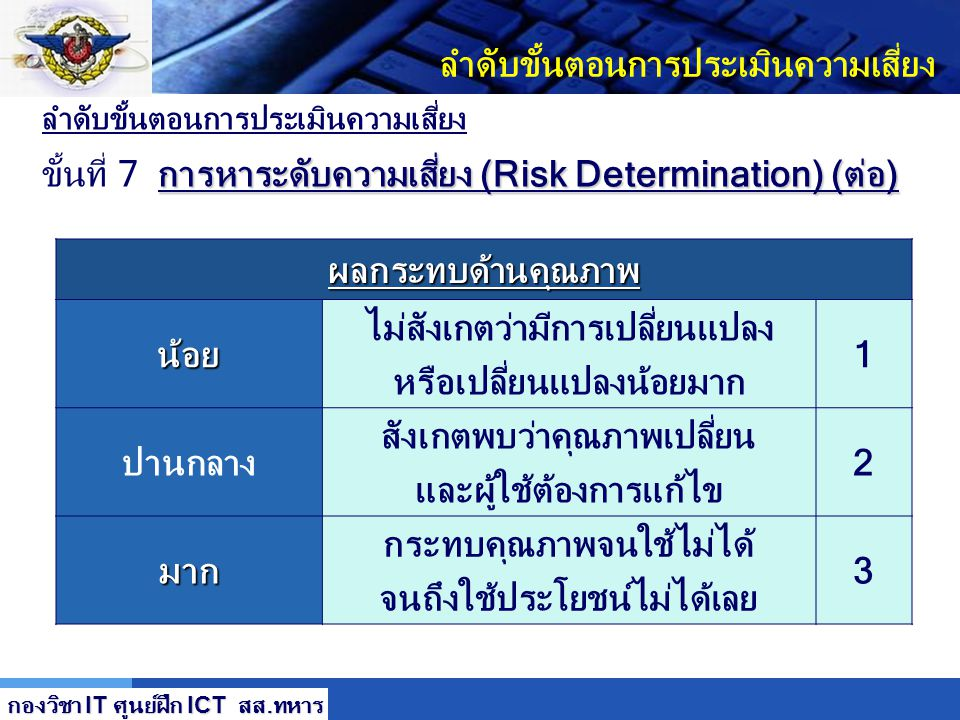LOGO ลำดับขั้นตอนการประเมินความเสี่ยง การหาระดับความเสี่ยง (Risk Determination) (ต่อ) ขั้นที่ 7 การหาระดับความเสี่ยง (Risk Determination) (ต่อ)ผลกระทบ