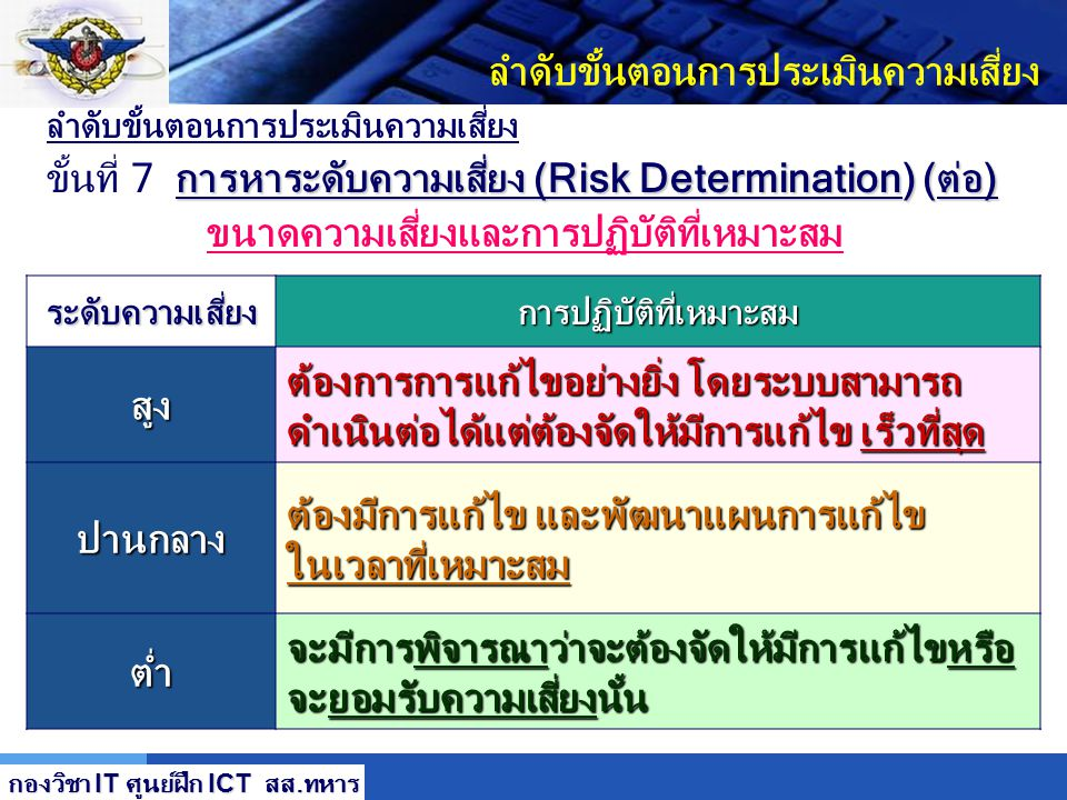 LOGO ลำดับขั้นตอนการประเมินความเสี่ยง การหาระดับความเสี่ยง (Risk Determination) (ต่อ) ขั้นที่ 7 การหาระดับความเสี่ยง (Risk Determination) (ต่อ) ตารางร