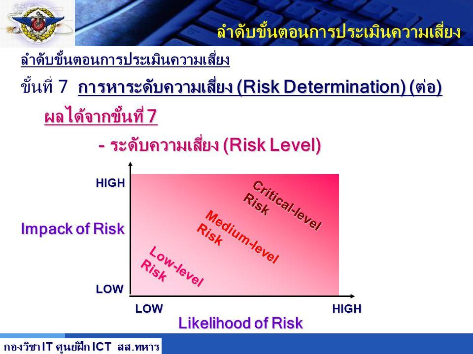 LOGO ลำดับขั้นตอนการประเมินความเสี่ยง การหาระดับความเสี่ยง (Risk Determination) (ต่อ) ขั้นที่ 7 การหาระดับความเสี่ยง (Risk Determination) (ต่อ) ขนาดคว