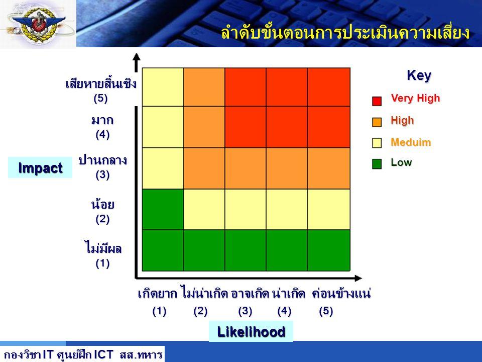 LOGO ลำดับขั้นตอนการประเมินความเสี่ยง การหาระดับความเสี่ยง (Risk Determination) (ต่อ) ขั้นที่ 7 การหาระดับความเสี่ยง (Risk Determination) (ต่อ) ผลได้จ