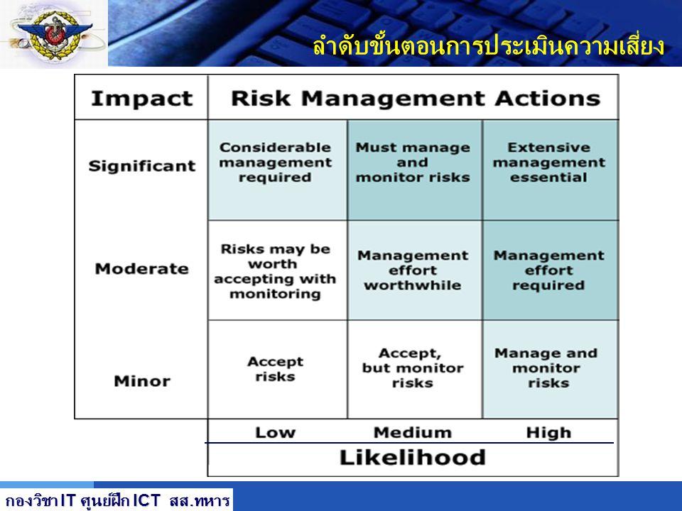 LOGO ลำดับขั้นตอนการประเมินความเสี่ยง กองวิชา IT ศูนย์ฝึก ICT สส. ทหาร Low Low High High Likelihood of Risk Impack of Risk of Risk Quadrant 1 Prevent