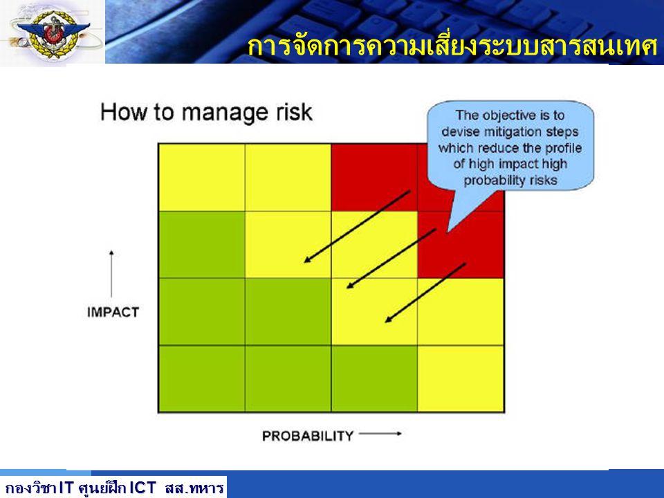 LOGO การจัดการความเสี่ยงระบบสารสนเทศ การลดความเสี่ยง ( Risk Mitigation) วิธีที่มีต้นทุนน้อยสุดที่จัดทำวิธีลดความเสี่ยงที่ ได้ผลที่สุด เป็นขั้นที่ 2 ขอ