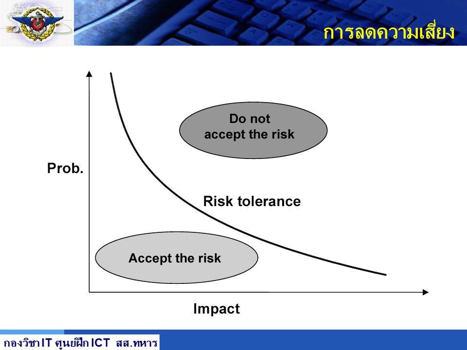 LOGO การลดความเสี่ยง ทางเลือกของวิธีลดความเสี่ยง การวางแผนความเสี่ยง (Risk Management Planning) โดยพัฒนาแผนการลดความเสี่ยง ซึ่งมีการจัดลำดับ และใช้การ