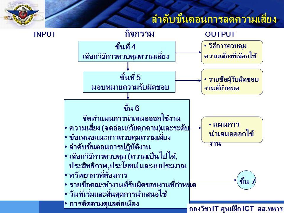 LOGO ลำดับขั้นตอนการลดความเสี่ยง ขั้นที่ 1 จัดลำดับการ ปฏิบัติการ ขั้นที่ 2 ประเมินค่าทางเลือกข้อเสนอแนะ ความเป็นไปได้ ประสิทธิภาพ ขั้น 3 การ;วิเคราะห