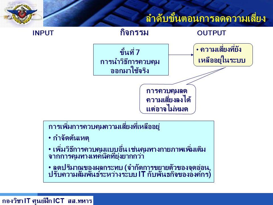 LOGO ลำดับขั้นตอนการลดความเสี่ยง ขั้นที่ 4 เลือกวิธีการควบคุมความเสี่ยง ขั้นที่ 5 มอบหมายความรับผิดชอบ ขั้น 6 จัดทำแผนการนำเสนอออกใช้งาน ความเสี่ยง (จ