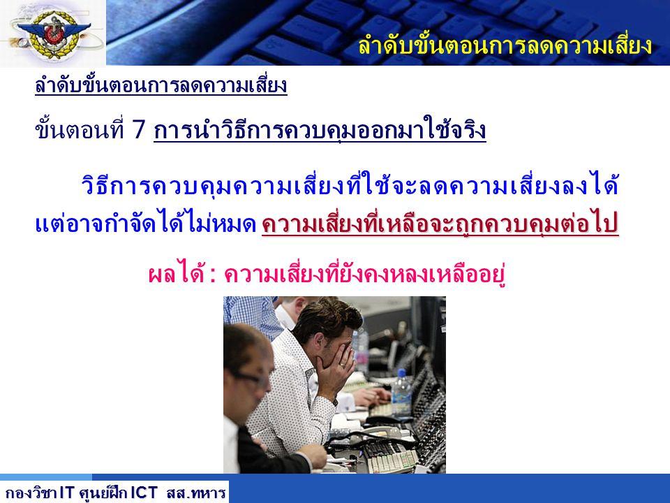 LOGO ลำดับขั้นตอนการลดความเสี่ยง ขั้นตอนที่ 6 ทำแผนการป้องกันความเสี่ยง (Safeguard) ออกใช้งาน 1. 1. ความเสี่ยง (จุดอ่อน/ภัยคุกคาม) 2. 2. ระดับความเสี่
