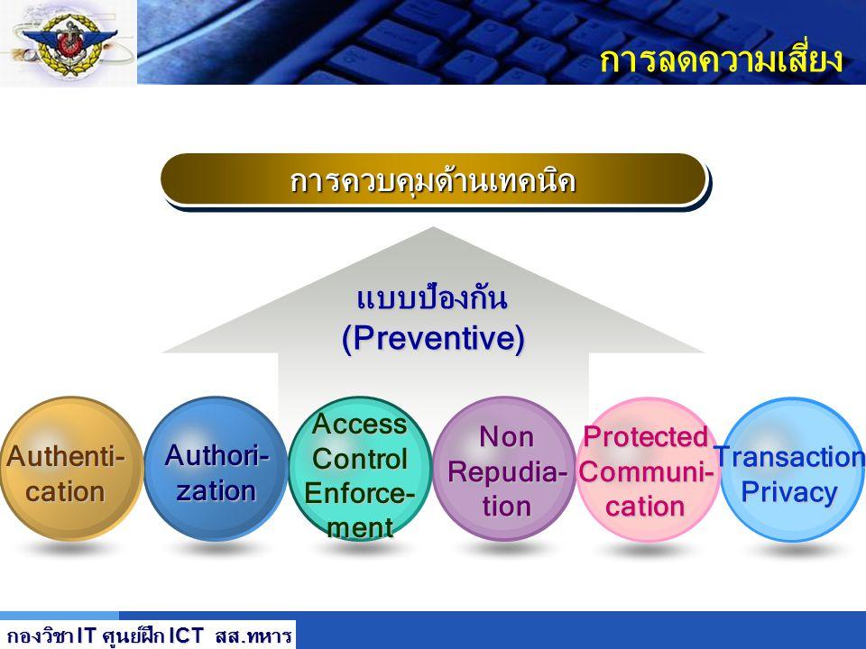 LOGO การลดความเสี่ยง การควบคุมด้านเทคนิคการควบคุมด้านเทคนิค แบบเสริมความปลอดภัย(Supporting) System Protection Protection ผลิตภัณฑ์ รปภ. OSOS Applicati