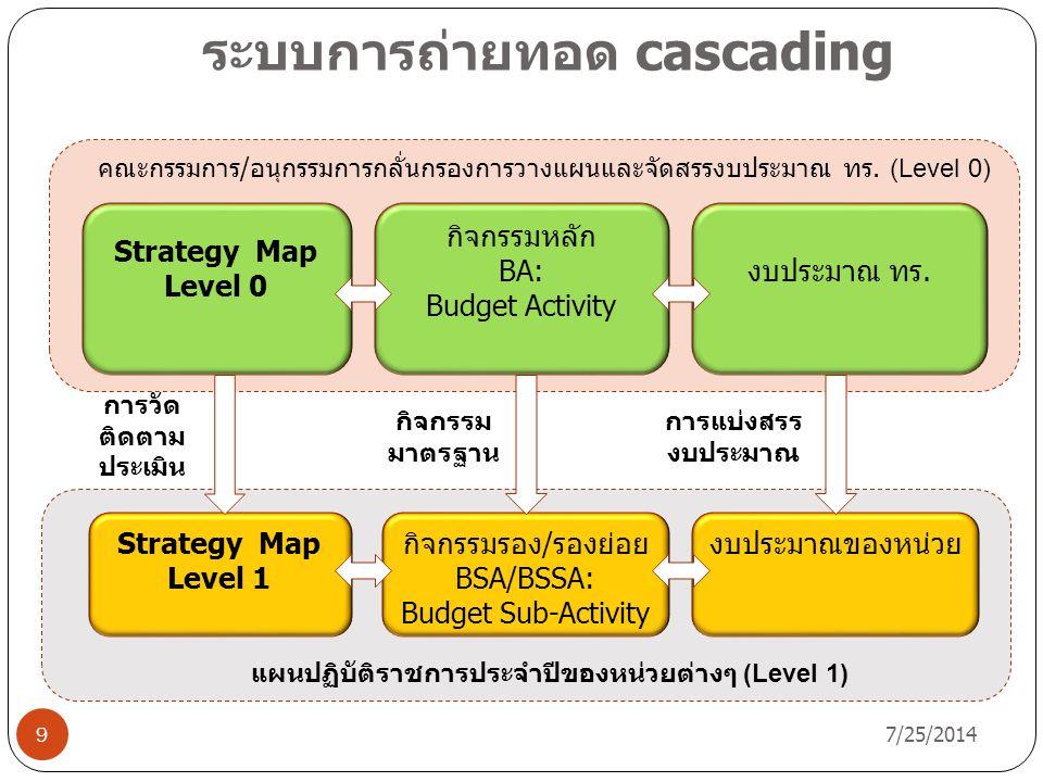 ระบบการถ่ายทอด cascading 7/25/2014 9 Strategy Map Level 1 กิจกรรมรอง/รองย่อย BSA/BSSA: Budget Sub-Activity Strategy Map Level 0 กิจกรรมหลัก BA: Budget